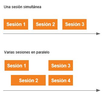 Sesiones en simultáneas