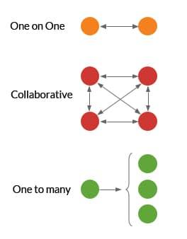Formatos de reunión